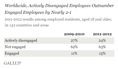 Gallup-Engagement-Survey-1