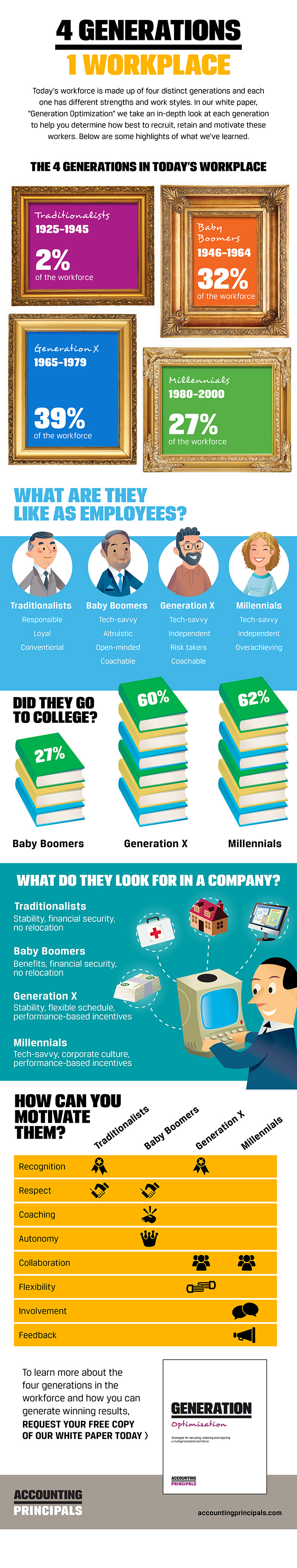 Generational diversity in the workplace (infographic)