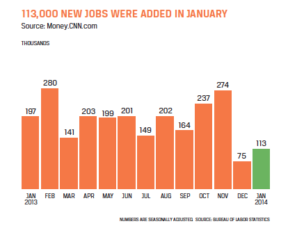 january 2014 hiring numbers as reported by the BLS
