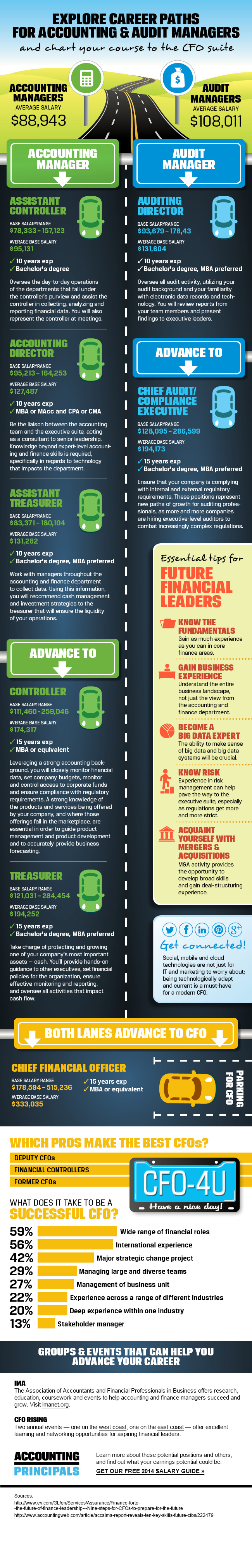 Audit and accounting career paths for managers infographic