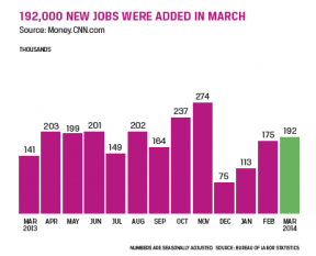192,000 jobs were added in march 2014