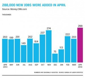 288,000 jobs were added in april 2014