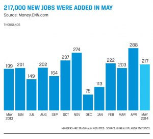 Finance and Accounting Jobs Report: June 2014