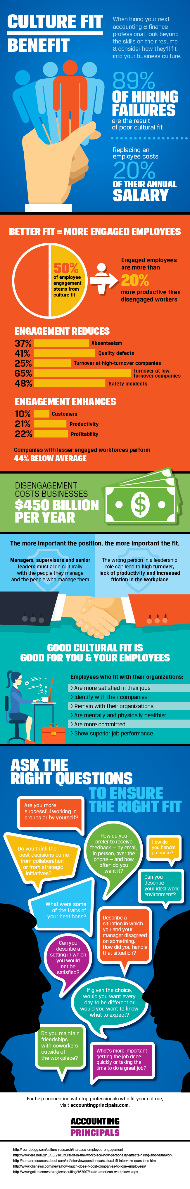: Hiring employees for an ideal cultural fit at your company