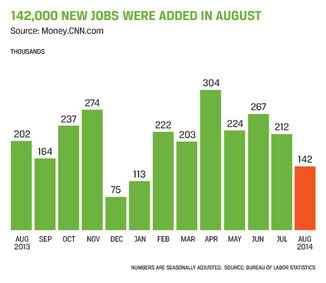 Accounting and Finance Jobs Report September 2014