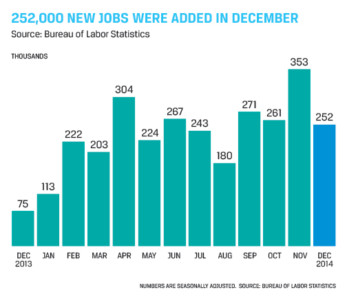Accounting and Finance Jobs Report for January 2015 - Chart Showing 252,000 New Jobs Added in December