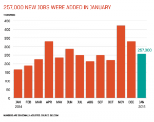 Accounting and Finance Jobs Report for February 2015 - Chart Showing 257,000 New Jobs Added in January
