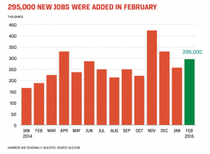 Accounting and Finance Jobs Report for March 2015 - Chart Showing 295,000 New Jobs Added in February