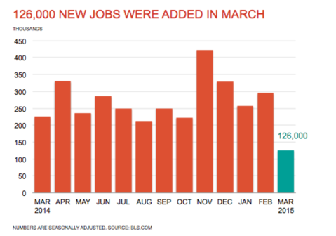 Accounting and Finance Jobs Report for April 2015 - Chart Showing 126,000 New Jobs Added in March
