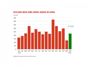 Accounting and Finance Jobs Report for May 2015 - Chart Showing 223,000 New Jobs Added in April
