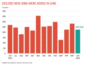Accounting and Finance Jobs Report for July 2015 - Chart Showing 223,000 New Jobs Added in June