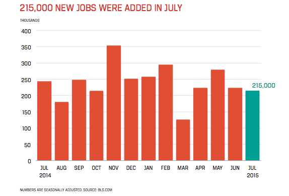 Accounting and Finance Jobs Report for August 2015 - Chart Showing 215,000 New Jobs Added in July