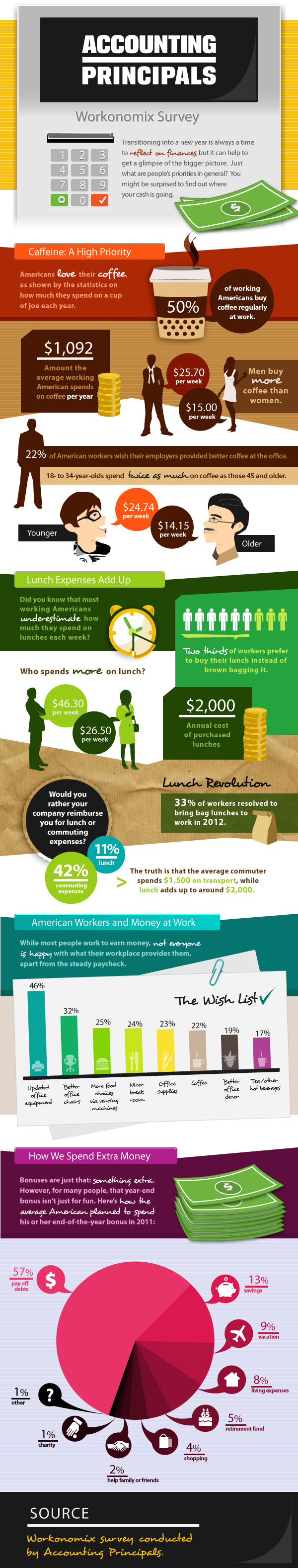 Infographic: How much are Americans spending on Coffee every year?