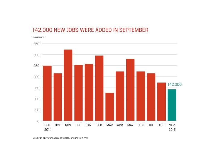 Accounting and Finance Jobs Report for October 2015 - Chart Showing 142,000 New Jobs Added in September