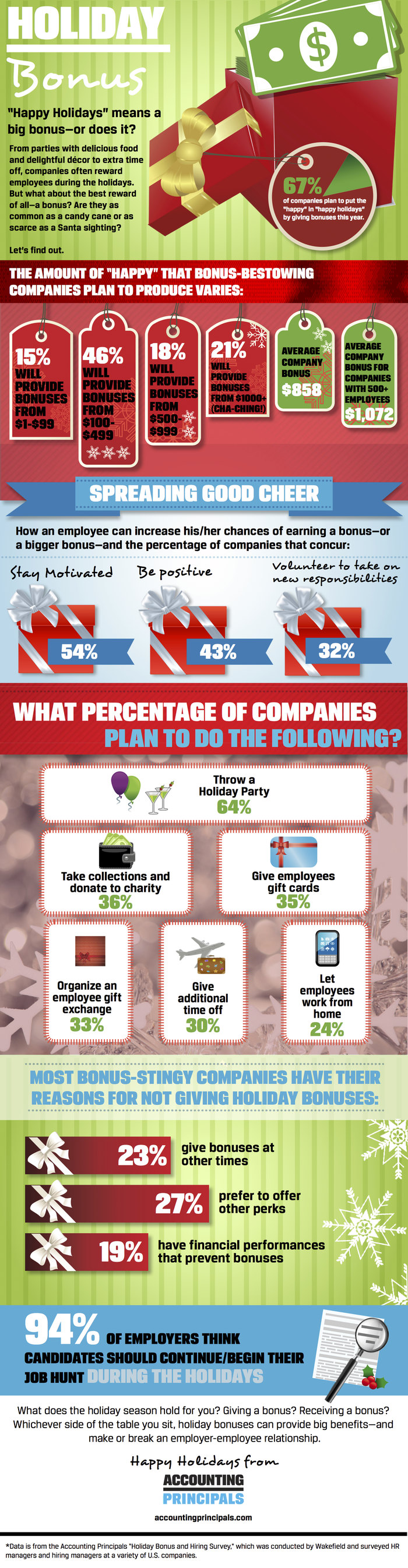 Infographic: How Generous are Companies? A Holiday Bonus Survey