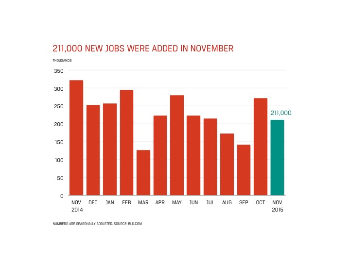 Accounting and Finance Jobs Report for December 2015 - 211,000 New Jobs Added in November