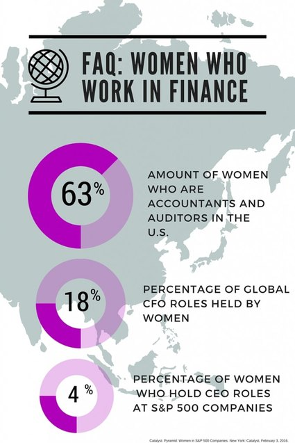 faQ- Women who work in finance