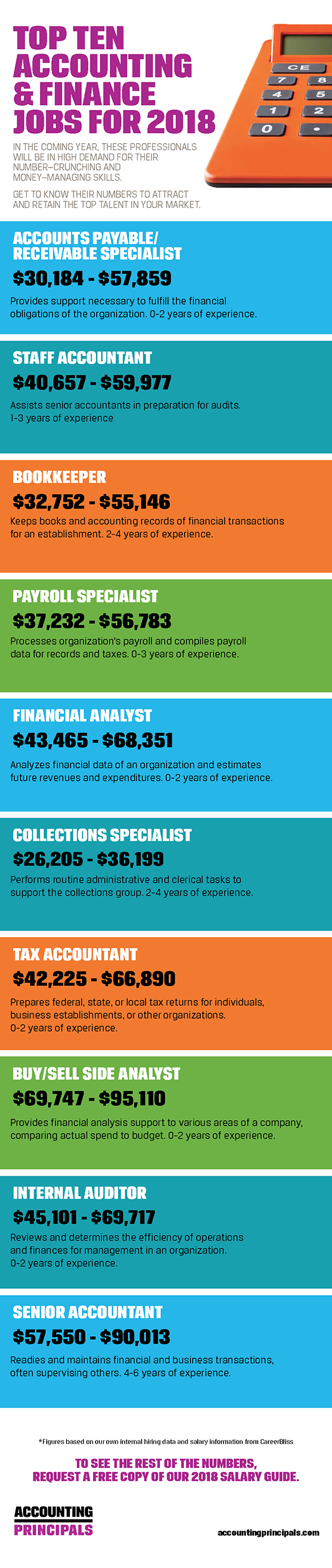top accounting and finance jobs for 2018