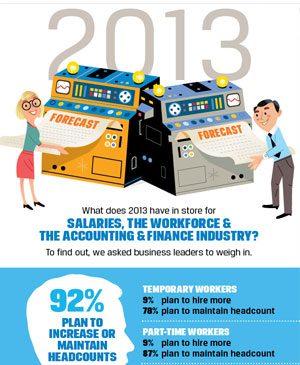 Infographic on he outlook for accounting and finance for 2013